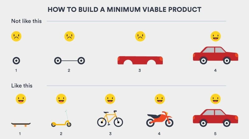 Start by creating an MVP (Minimum Viable Product)