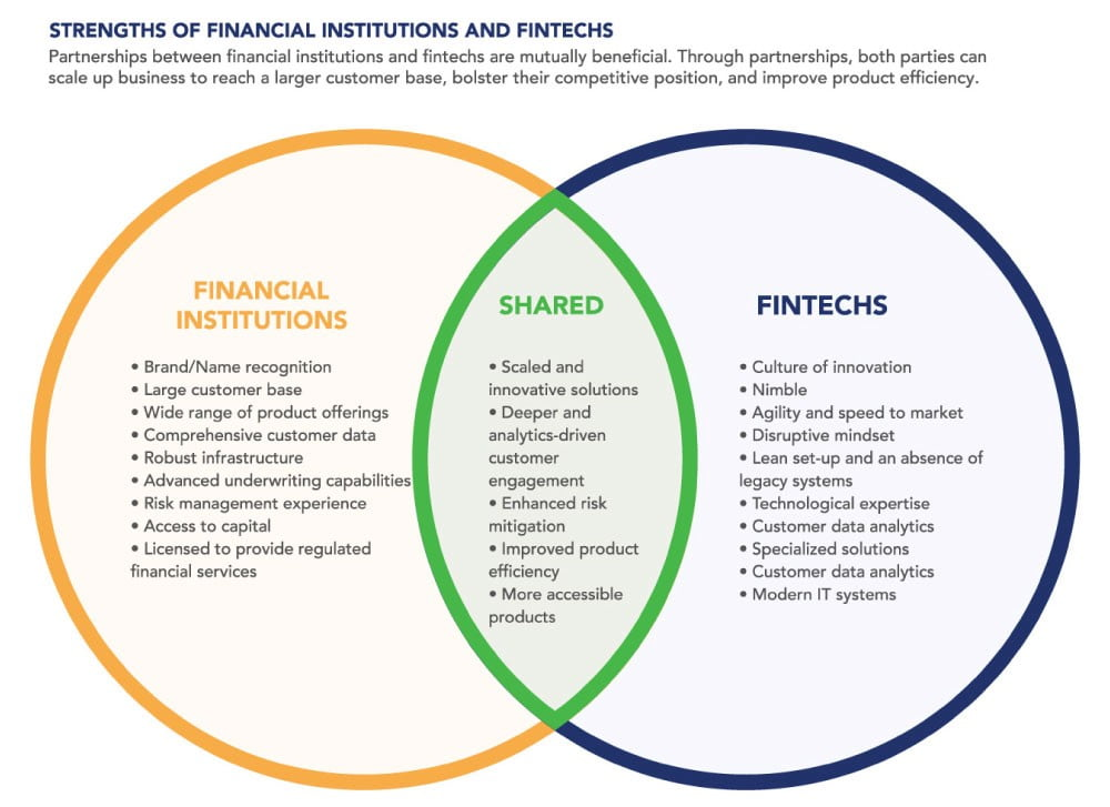 How Fintech is Changing Banking in USA and UK