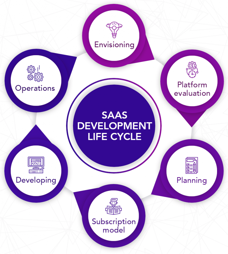 SAAS DEVELOPMENT LIFE CYCLE