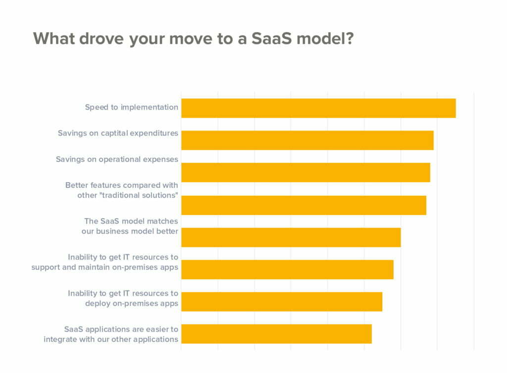 what drove your move to as SaaS Model?