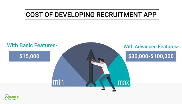 Recruitment App Development Cost