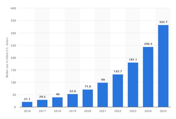 Medicine Delivery App development Market Size