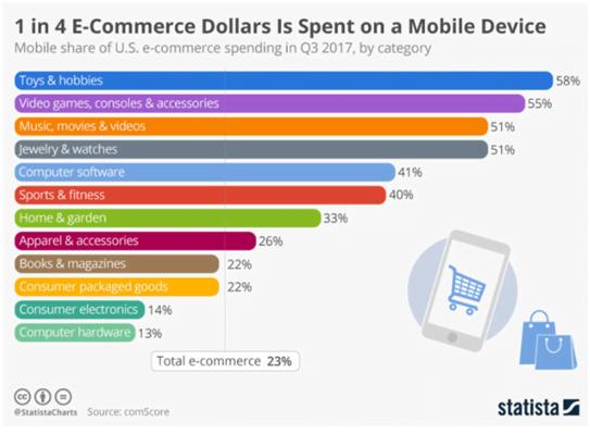 ecommerce mobile app development company Bulgaria and Denmark