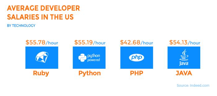 Cost of Web Application Development company