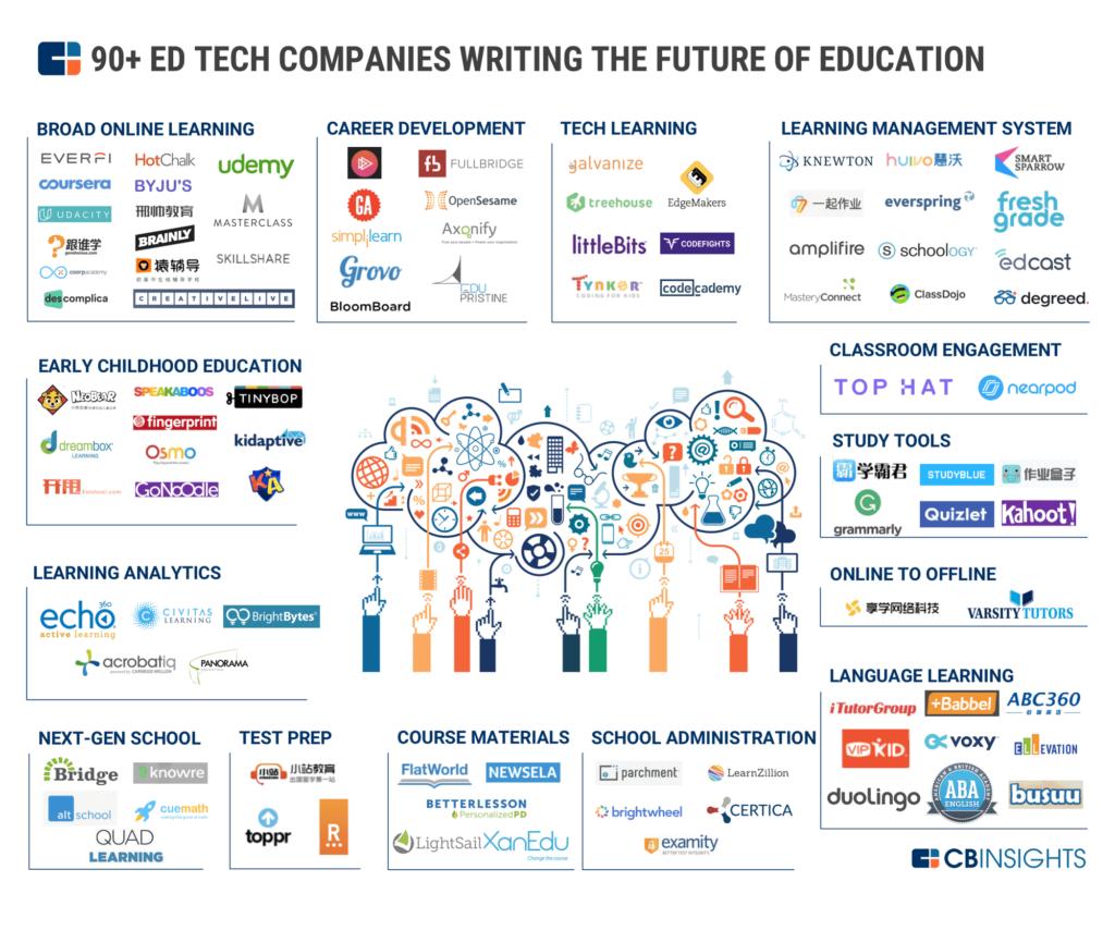 Market of Education App development in UK and Maldives