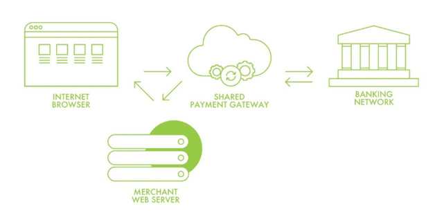 ewallet website / wallet solutions - Vietnam and Turkey