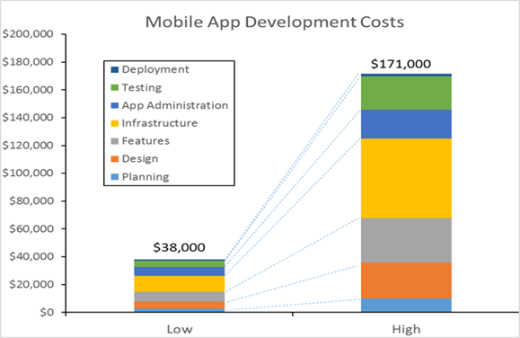 Cost Of E-Commerce App Development USA and UK