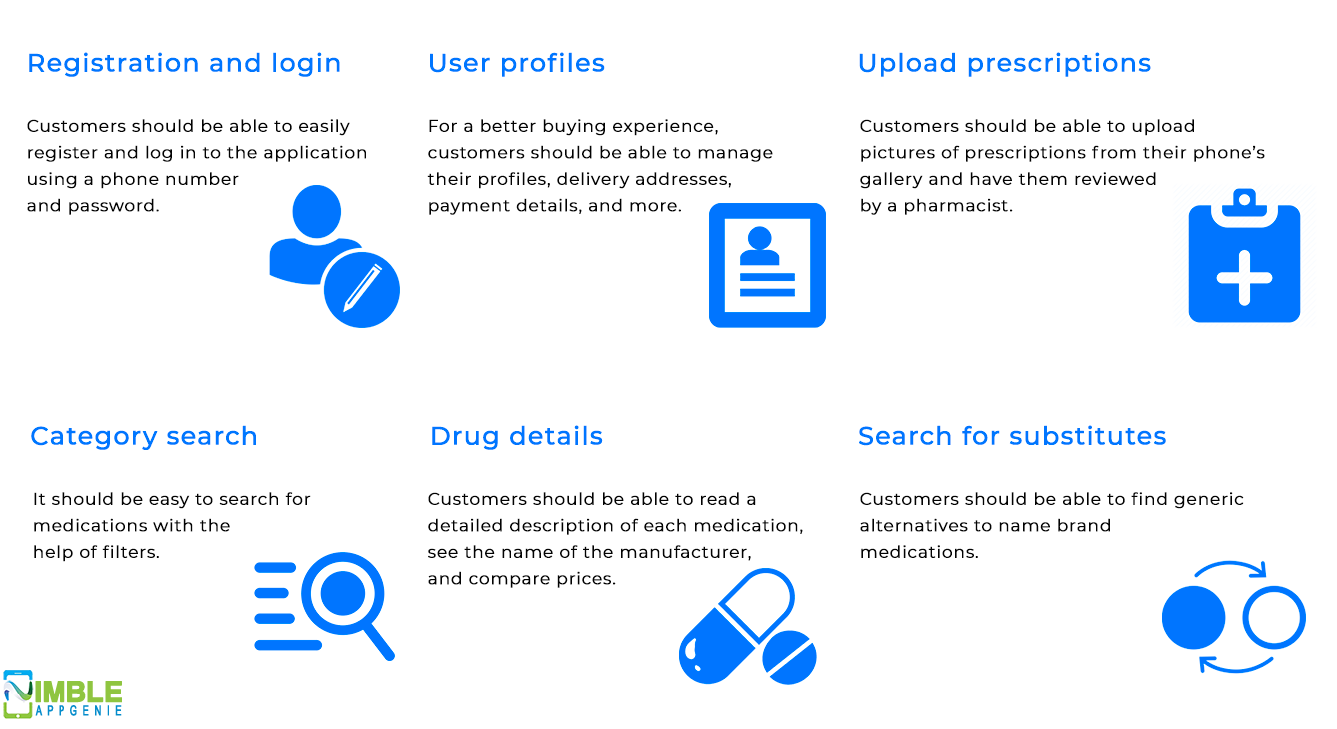 Features of Customer Panel Medicine Delivery App