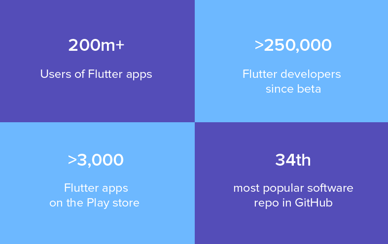 Flutter with Native App Development in USA and UK