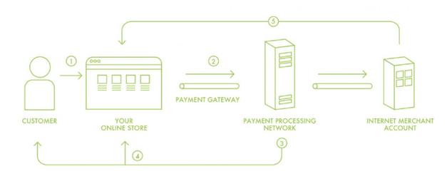 mobile payment app development - wallet solutions wallet solutions