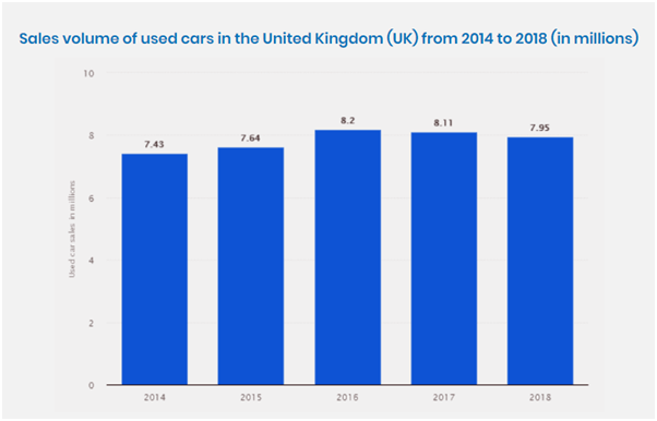 Car Buy-Sell Market & Stats in USA and UK