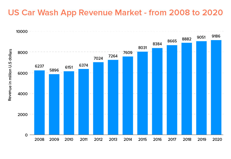 Car Wash Mobile App Development Cost Russia and Germany