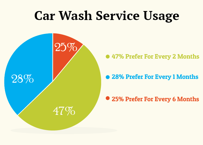 Car Wash Trends and Stats