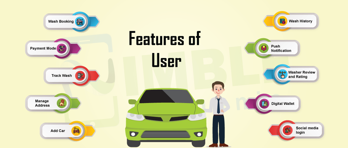The Essential Features of Car Wash Users App