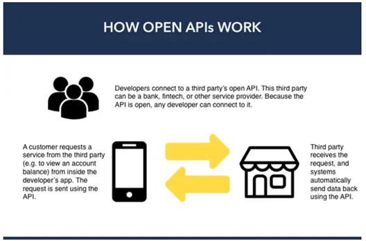 fintech app development companies in USA and UK