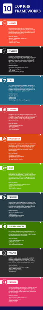 Top 10 Best PHP Web Development Framework in USA and UK - Infographic