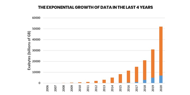 The Rapid Change in Growth of Data