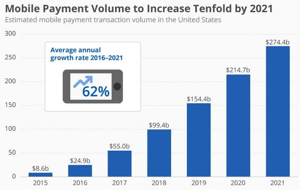 Mobile Payment Volume to Increase Tenfold by 2021