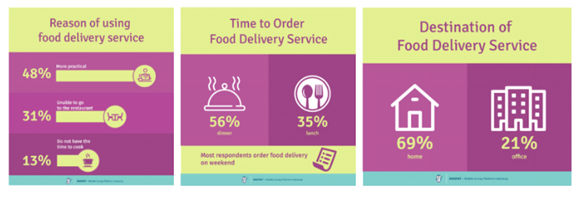 Reasons to Use Food Delivery App