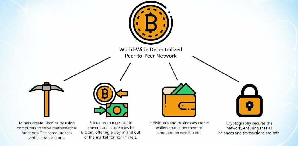 How Does Bitcoin Work ?