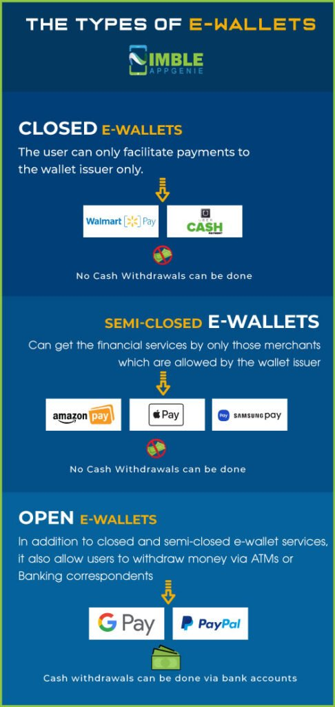 Type of E-wallets