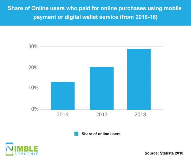 Share of Online users who paid for online purchases using mobile payment or digital wallet service (from 2016-18)[Source: Statista 2018]