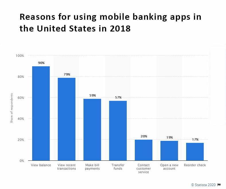 Mobile Banking Apps Development