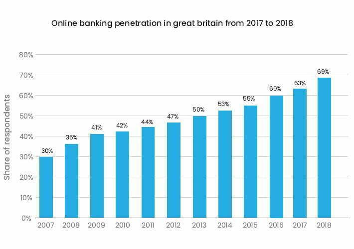 Online Banking Trend