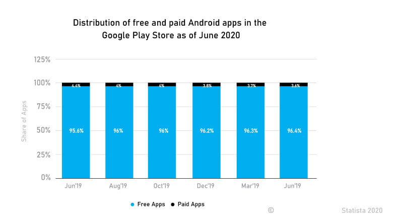 Distribution of free and paid Android apps in the Google Play Store as of June 2020