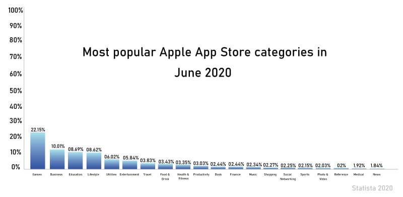 Most popular Apple App Store categories in June 2020