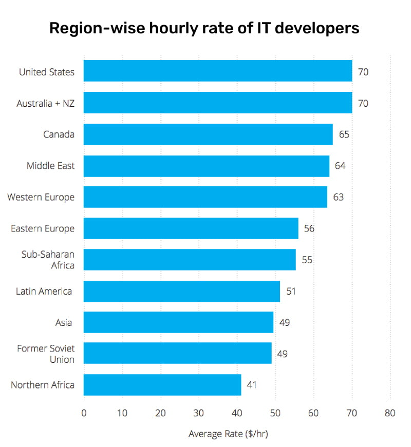 Region-wise hourly rate of IT developers