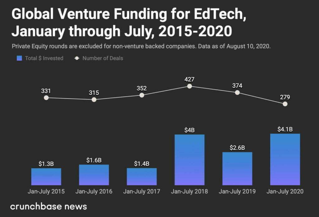 Venture funding for edtech