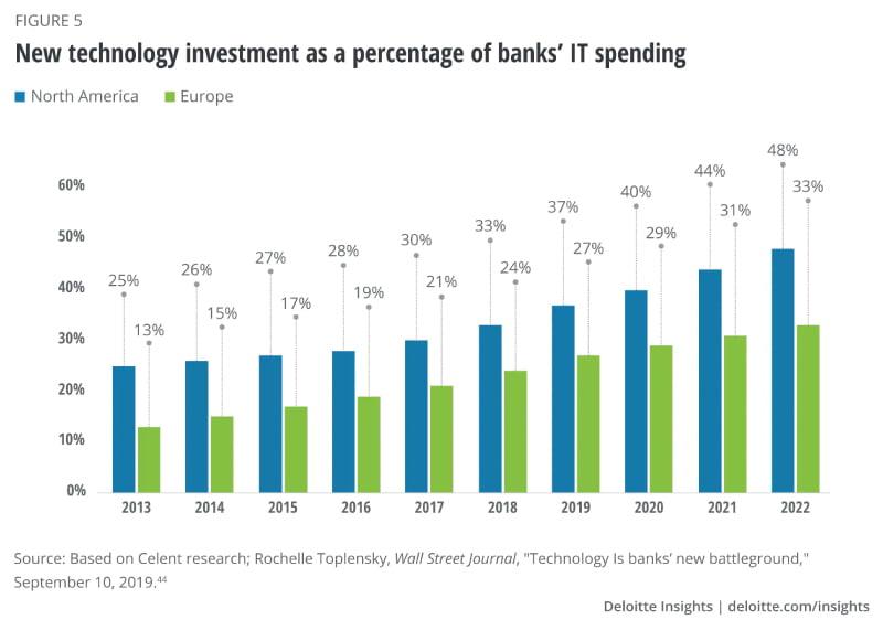 banking app development cost
