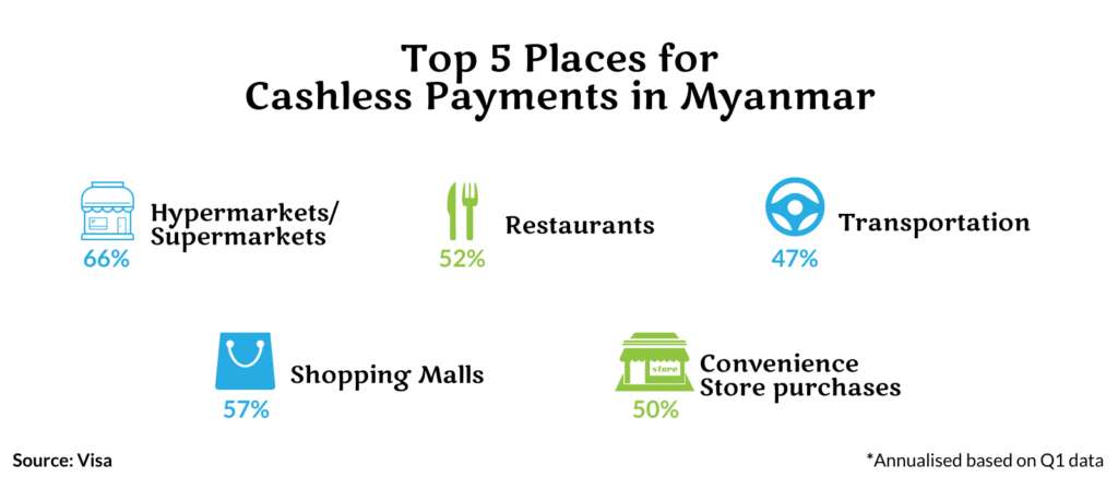 Cashless payments in Myanmar