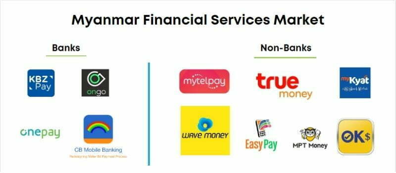 mobile wallet market Myanmar