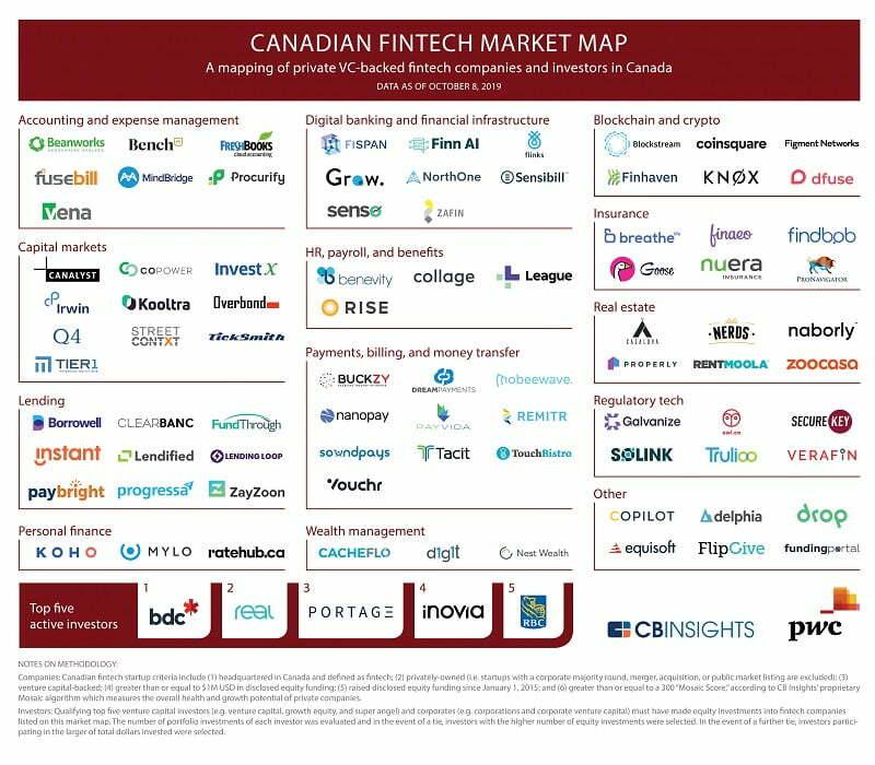 fintech industry in canada