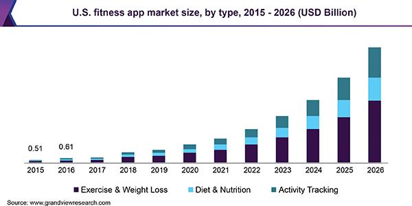 us-fitness-app-market