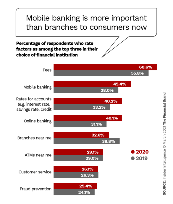 Banking Mobile Apps Trends