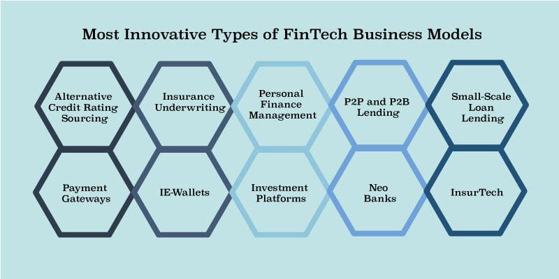 How does a FinTech work