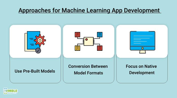 Machine Learning App Development